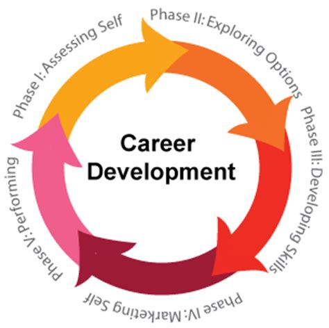 Leadership and personality development essay